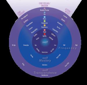 Energetic Self Perception Chart